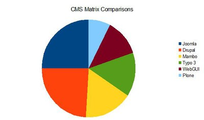 CMS Matrix Comparisons