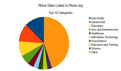 Plone Sites Listed in Plone.org