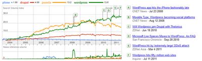 Google Trends 2011